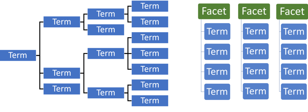 Hierarchical Taxonomy vs. Faceted Taxonomy Structures