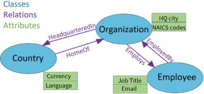 Ontology model example with classes, relations and attributes