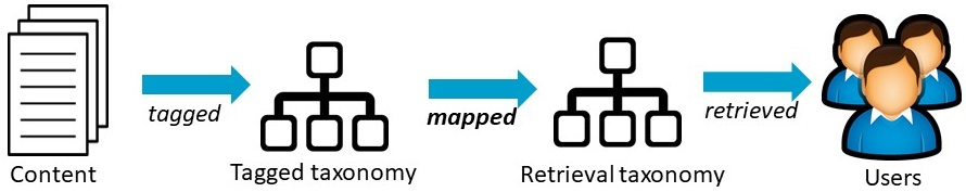 Diagram of one-way directional taxonomy mapping